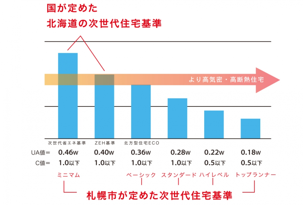 - 札幌市は国が定めた基準よりも「もっと暖かく省エネの家を」と、高いレベルで設定していることがわかります。※札幌版次世代住宅基準 -  -